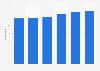 Linkedin: awareness in the United Kingdom (UK) March 2013-April 2015