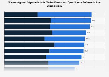 Einsatzgründe für Open Source Software in der Schweiz 2018