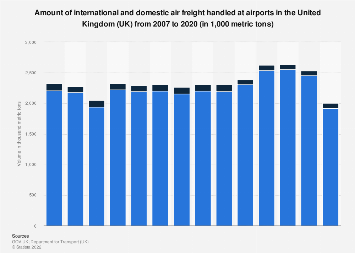Air freight handled in the United Kingdom (UK) 2002-2016