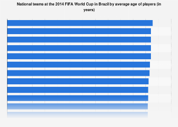 Average player age of participating national teams at the 2014 World Cup in Brazil