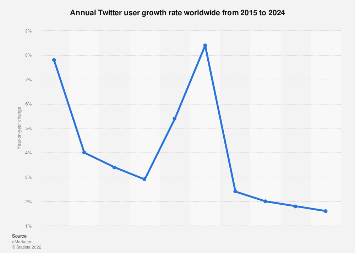 Twitter: annual user growth rate worldwide 2015-2020