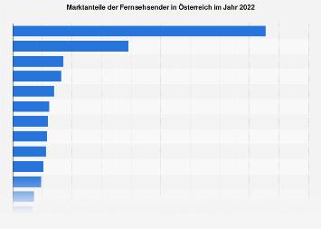 Marktanteile der Fernsehsender in Österreich 2017