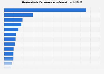 Marktanteile der Fernsehsender in Österreich Dezember 2018