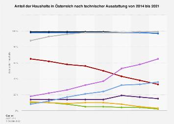 Technische Haushaltsausstattung in Österreich bis 2018