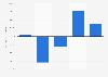 DSME - gross profit 2011-2017
