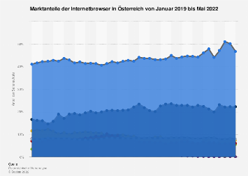 Marktanteile der Internetbrowser in Österreich bis 2019