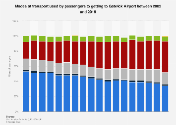 Transportation to Gatwick airport used in the United Kingdom (UK) 2002-2017