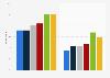 Linkedin: membership and active use in the United Kingdom (UK) 2013-2015