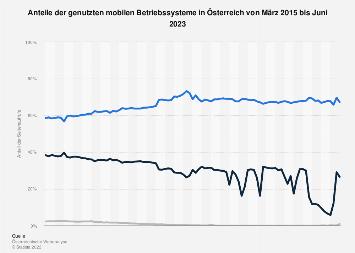Genutzte mobile Betriebssysteme in Österreich bis 2018