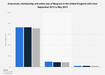 Myspace awareness, membership and active use in the United Kingdom (UK) 2013-2014