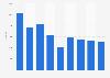 Samsung HI's revenue 2009-2017