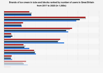 Leading ice cream tub brands in the United Kingdom (UK) 2016-2017, by number of users
