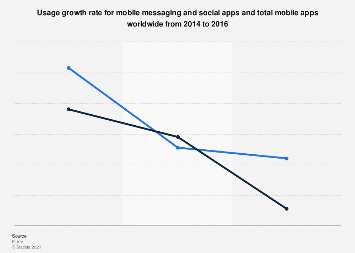 Annual global mobile messaging app growth 2014-2016