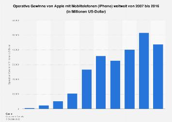 Operative Gewinne von Apple mit Mobiltelefonen bis 2016
