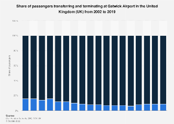 Passengers transferring and terminating at Gatwick airport in the UK 2002-2017