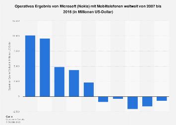 Operatives Ergebnis von Microsoft (Nokia) mit Mobiltelefonen bis 2016