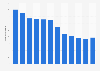 Anzahl der Mitarbeiter der Cham Paper Group bis 2017