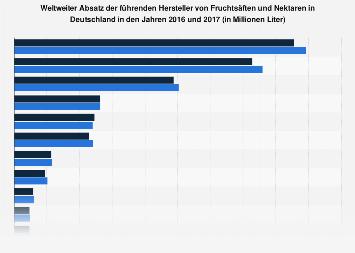 Absatz der führenden Fruchtsafthersteller in Deutschland 2017