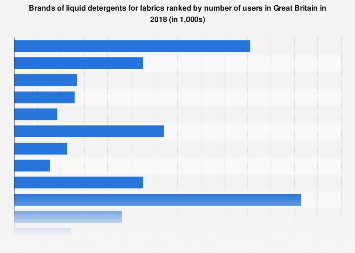 Leading liquid detergent brands in the United Kingdom (UK) 2017, by number of users