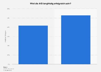 Umfrage zu einem möglichen langfristigen Erfolg der AfD 2018
