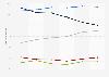 ICT-Markt in der Schweiz nach Segmenten bis 2018