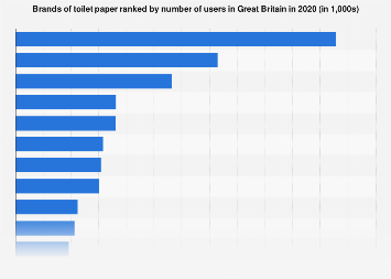 Leading toilet paper brands in the United Kingdom (UK) 2017, by number of users