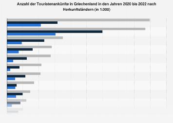 Ankünfte von Touristen in Griechenland nach Herkunftsländern bis 2017