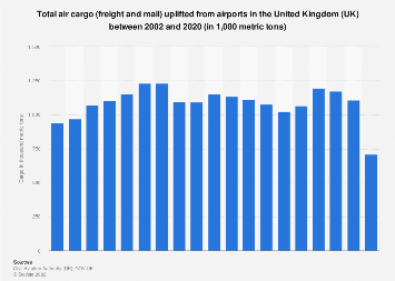 Air cargo uplifted from airports in the United Kingdom (UK) 2002-2016