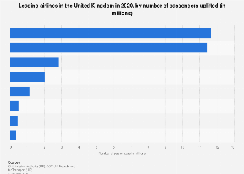 Number of passengers uplifted by United Kingdom airlines 2017