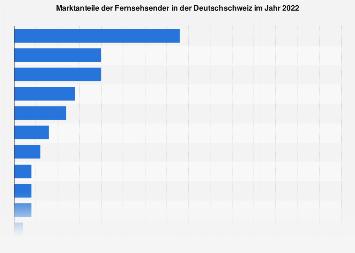 Marktanteile der Fernsehsender in der Deutschschweiz 2017
