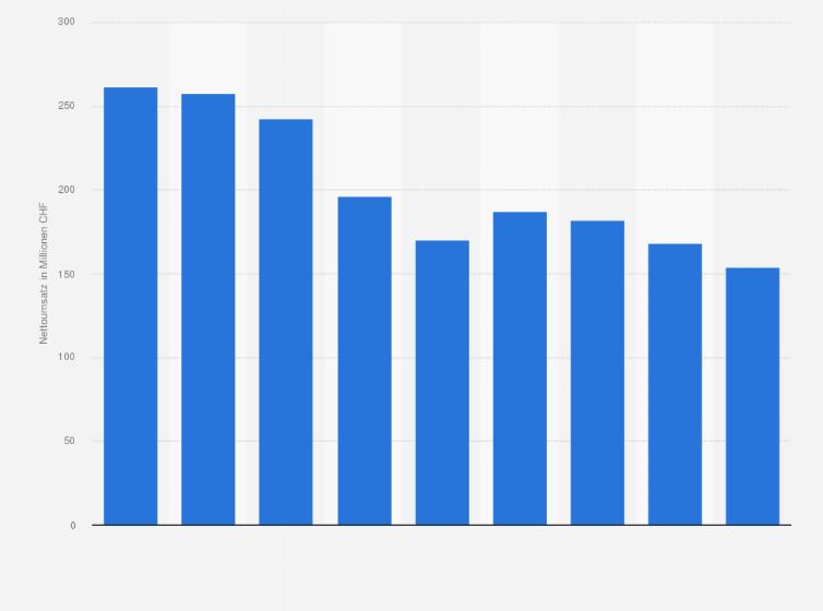 Interio Umsatz 2017 Statistik