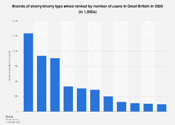 Leading brands of sherry wines in the UK 2013-2017, by number of users