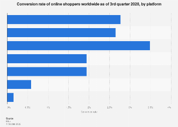 Global online shopper conversion rate 2017, by platform