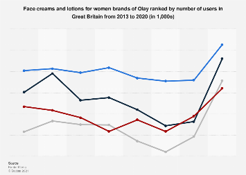 Leading face cream brands for women of Olay in the UK 2013-2017, by number of users