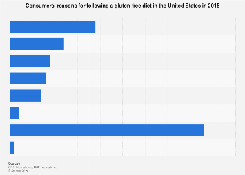 U.S. consumers' reasons for eating gluten-free foods 2015