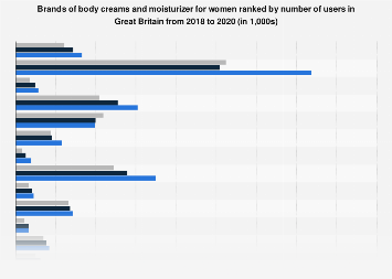 Leading body cream brands in the United Kingdom (UK) 2017, by number of users