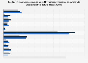 Top Ten Life Insurance Companies >> Uk Leading Life Insurance Companies 2017 Tgi Survey