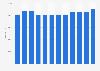 Verkaufsfläche von Obi in der Schweiz bis 2017
