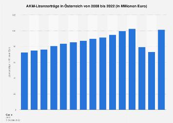 AKM-Lizenzerträge in Österreich bis 2018