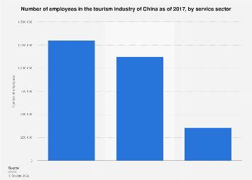 Number of employees in the Chineses tourism industry 2016, by service sector