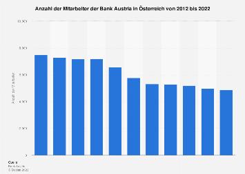 Mitarbeiter der Bank Austria in Österreich 2017