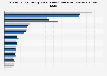 Leading brands of vodka in the United Kingdom (UK) 2017, by number of users