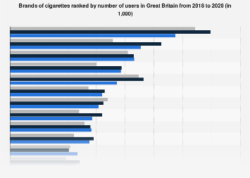 Leading brands of cigarettes in the United Kingdom (UK) 2017, by number of users