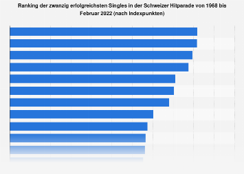 Ranking der erfolgreichsten Singles in der Schweizer Hitparade bis August 2018