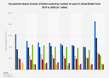 Leading household cleaner brands of Dettol in the UK 2013-2017, by number of users
