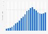 Anzahl der Mobilfunkanschlüsse in Brasilien bis 2017