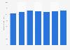 Durchschnittlicher Buchpreis im Segment Belletristik bis 2013