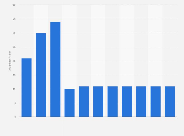 Interio Filialen In Der Schweiz Bis 2018 Statistik