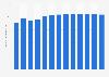 Population density in New York 1960-2017