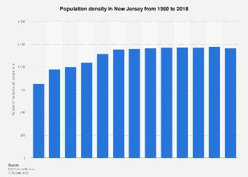 New Jersey Population Density 2018 Statista